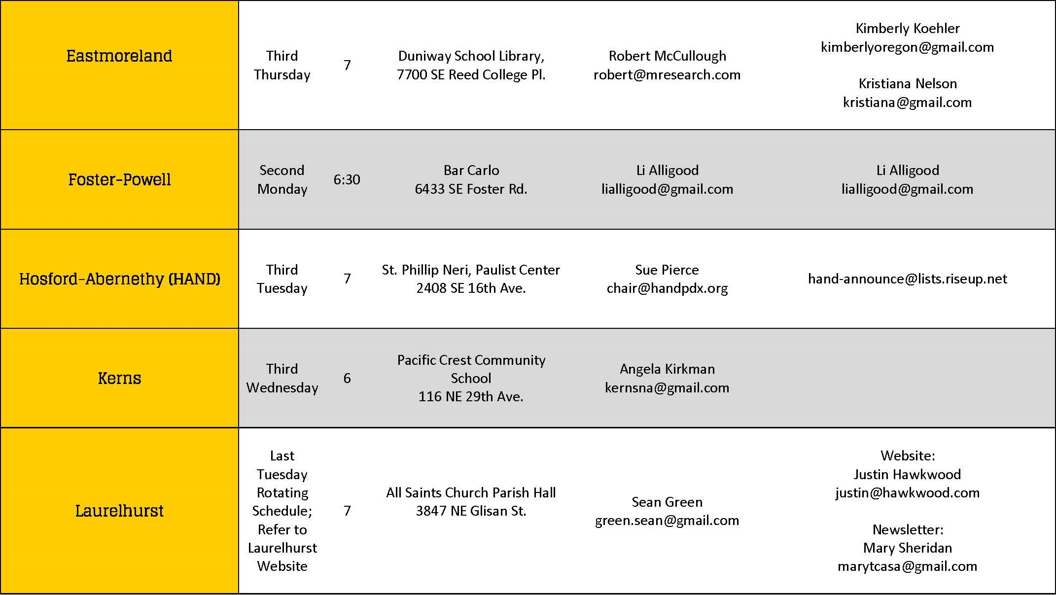 meeting schedule and contact table - southeast uplift
