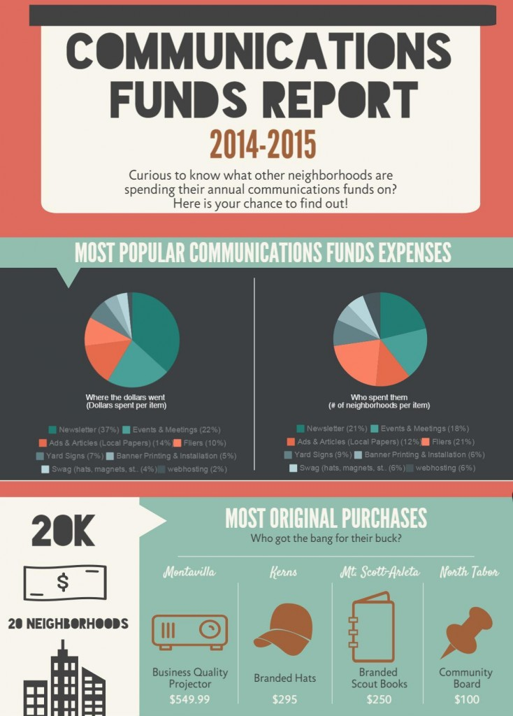 Communications Funds